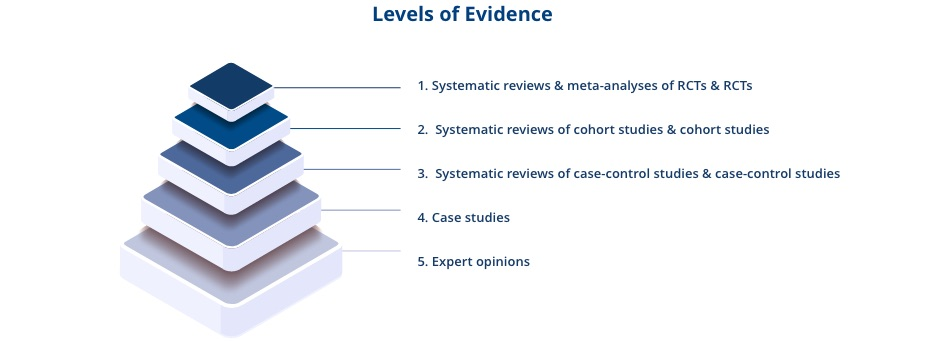 Levels of evidence within probiotics